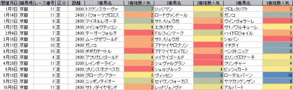 人気傾向_京都_芝_2400m以上_20170101~20181014