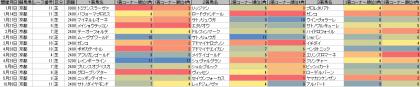 脚質傾向_京都_芝_2400m以上_20170101~20181014
