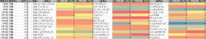 脚質傾向_京都_芝_2200m_20180101~20181104