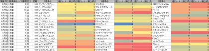 脚質傾向_京都_芝_1600m_20181006~20181111