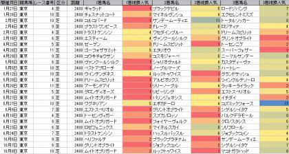 人気傾向_東京_芝_2400m_20180101~20181118
