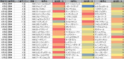 人気傾向_阪神_芝_1600m_20180602~20181202