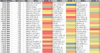 人気傾向_阪神_芝_1600m_20180602~20181209