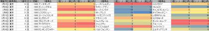 脚質傾向_東京_芝_1600m_20180101~20180218