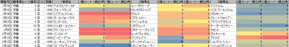 脚質傾向_京都_芝_1800m_20180101~20180218