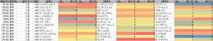 脚質傾向_東京_芝_1800m_20180101~20180218