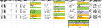 馬場傾向_東京_ダ_1600m_20190101~20190211