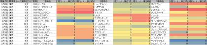 脚質傾向_東京_ダ_1600m_20190101~20190211