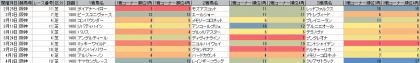脚質傾向_阪神_芝_1400m_20180101~20180408