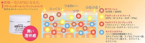 5つのペプチド、リンゴ幹細胞をプラスしてパワーアップ↑Wフラーレン・APPS+TPNa・3Dヒアルロン酸【BMオールインワンFジェルR】効果・口コミ。