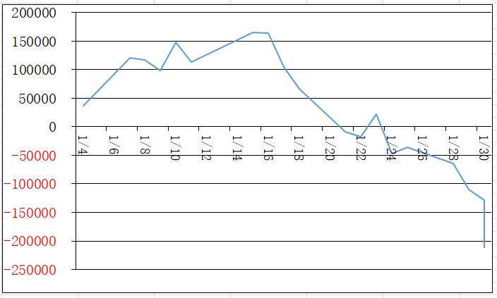 1月の損益グラフ