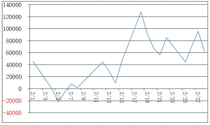 2月の損益グラフ