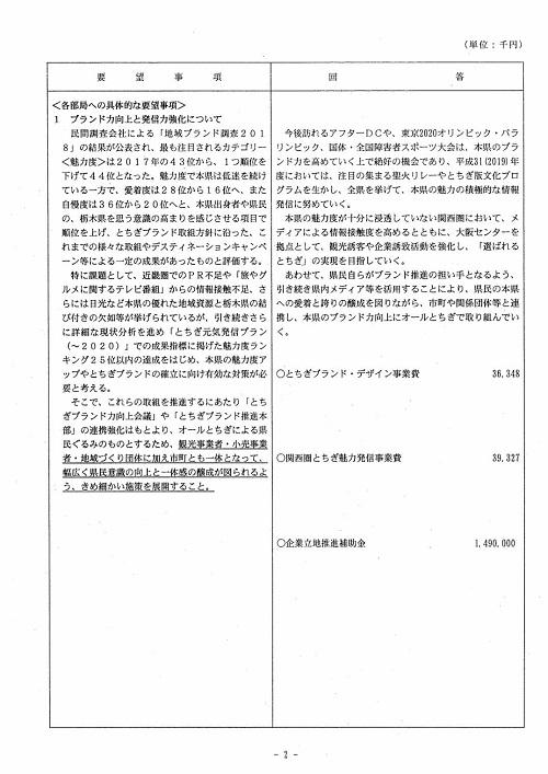 栃木県議会<民主市民クラブ>2019年度 政策推進・予算化要望 知事回答02
