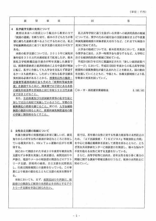栃木県議会<民主市民クラブ>2019年度 政策推進・予算化要望 知事回答05