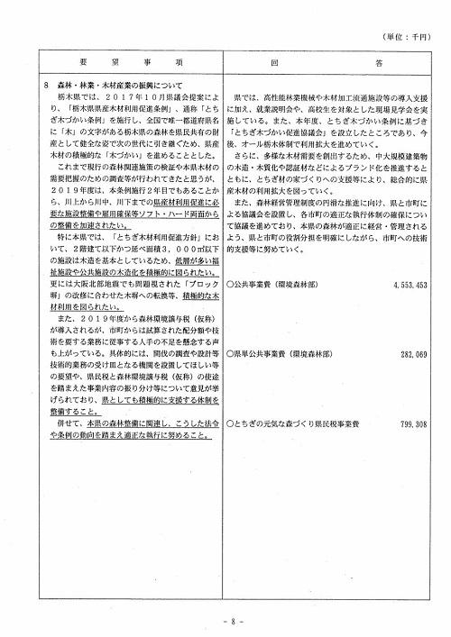 栃木県議会<民主市民クラブ>2019年度 政策推進・予算化要望 知事回答08