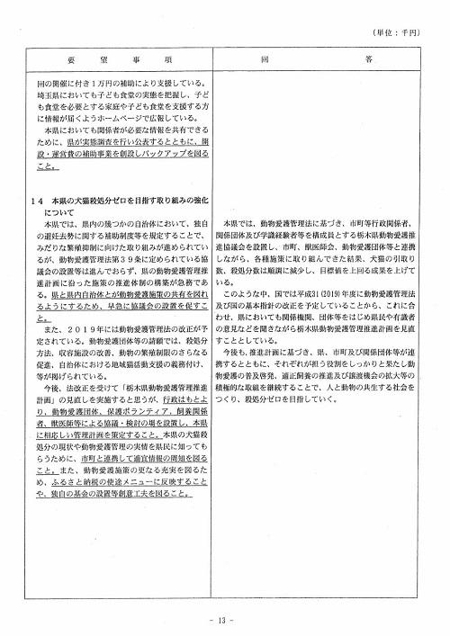 栃木県議会<民主市民クラブ>2019年度 政策推進・予算化要望 知事回答13