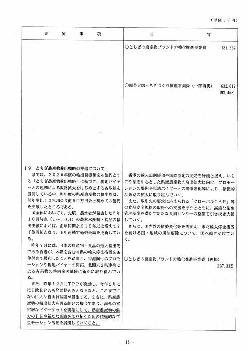 栃木県議会<民主市民クラブ>2019年度 政策推進・予算化要望 知事回答18