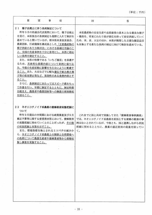 栃木県議会<民主市民クラブ>2019年度 政策推進・予算化要望 知事回答20