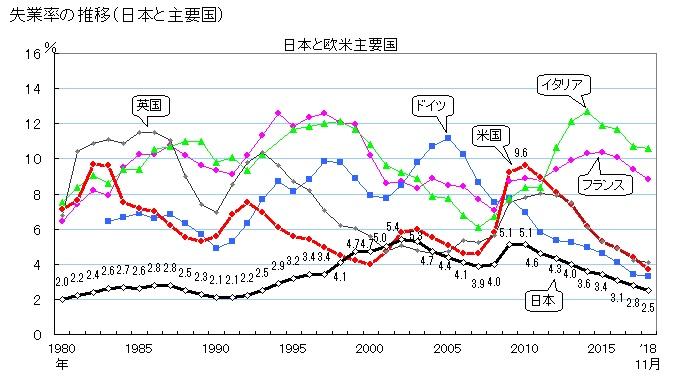 2019-1-15失業率推移(日本と主要国)