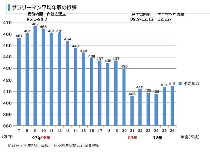 2019-2-13サラリーマン平均年収推移