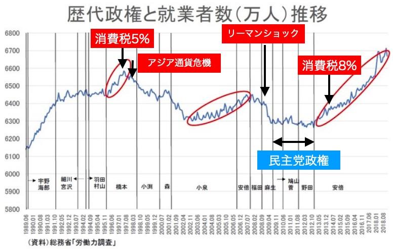 2019-2-25歴代政権と就業者数