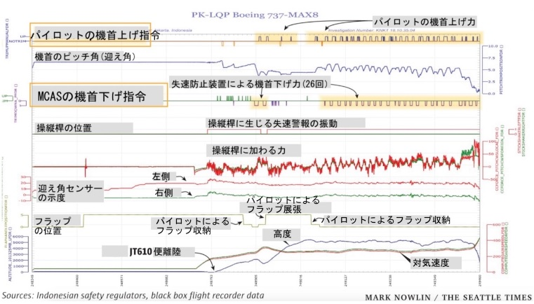 2019-3-13ライオンエアーの737MAXフライトレコーダー記録