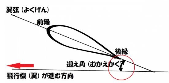 2019-3-14迎え角