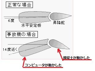 2019-3-14中華航空機の尾翼関係図
