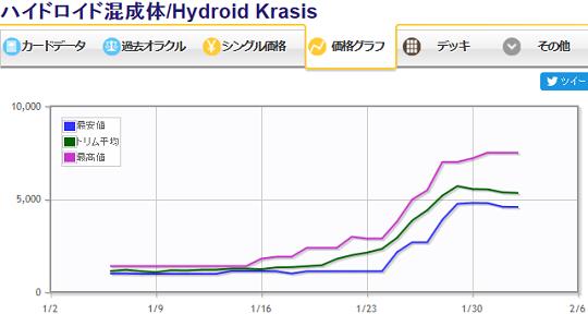 ハイドロイド混成体価格グラフ