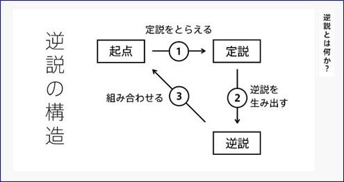 ビジネスモデル3