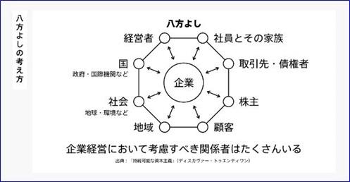 ビジネスモデル4