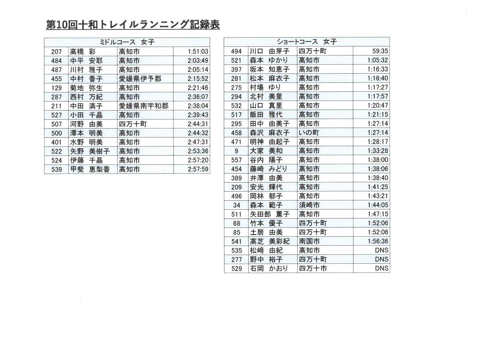 10回十和トレイル記録表2