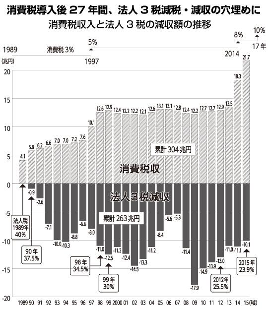 消費税と法人税