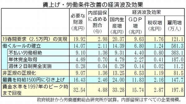 労働総研 19春闘提言