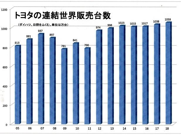 表 トヨタグループのの世界販売台数 18年まで