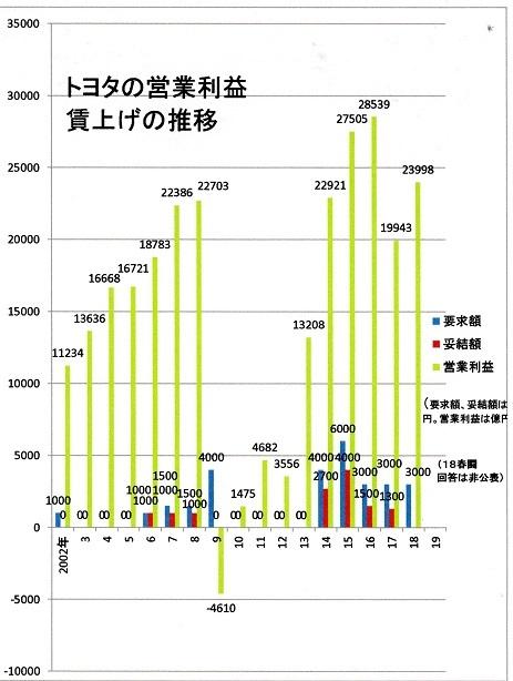 トヨタの営業利益と賃上げ
