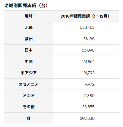 修 レクサス 2018年地域別販売台数