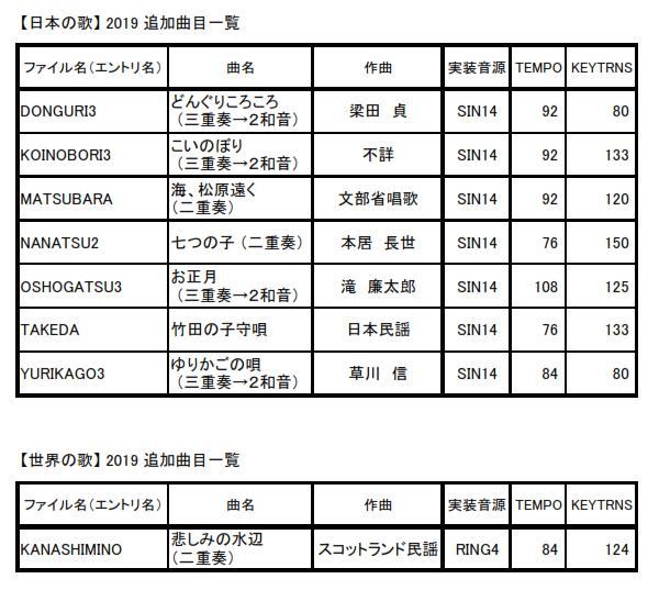 PIC電子オルゴールVer5_7で渡辺Dr(糸魚川)の2019年新曲を追加