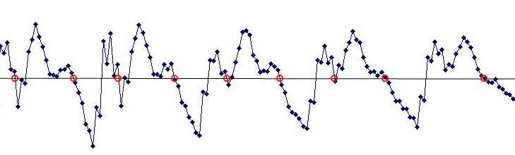 ミミクリーペットのマイコン換装で音質の改善ゼロクロスポイント