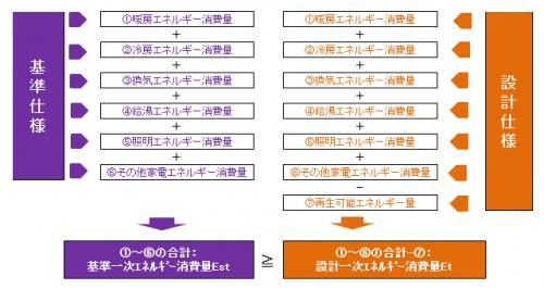 平成28年省エネルギー基準310211a