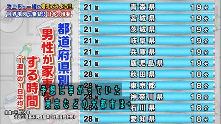 都道府県別3