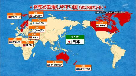 女性が生活しやすい国ランキング日本