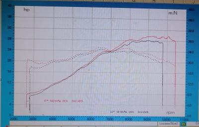 CB250R 比較グラフ
