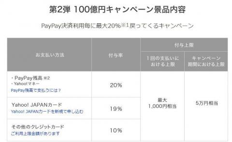 PayPay20%還元キャンペーン1