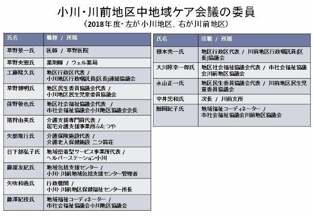 小川中地域ケア会議の委員 (640x443)