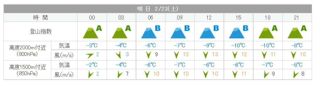 ibushiyama_weather20190223.png